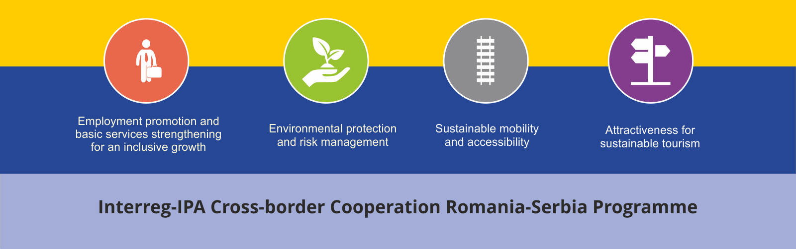 Interreg-IPA Cross-border Cooperation Programme Romania – Serbia
